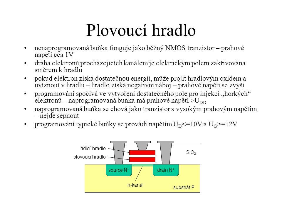 """Plovoucí hradlo nenaprogramovaná buňka funguje jako běžný NMOS tranzistor – prahové napětí cca 1V dráha elektronů procházejících kanálem je elektrickým polem zakřivována směrem k hradlu pokud elektron získá dostatečnou energii, může projít hradlovým oxidem a uvíznout v hradlu – hradlo získá negativní náboj – prahové napětí se zvýší programování spočívá ve vytvoření dostatečného pole pro injekci """"horkých elektronů – naprogramovaná buňka má prahové napětí >U DD naprogramovaná buňka se chová jako tranzistor s vysokým prahovým napětím – nejde sepnout programování typické buňky se provádí napětím U D =12V substrát P source N + drain N + SiO 2 řídící hradlo plovoucí hradlo n-kanál"""
