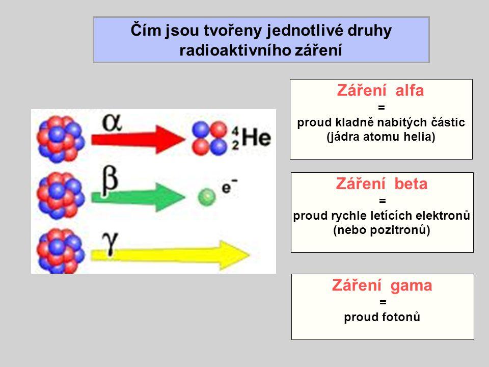 Čím jsou tvořeny jednotlivé druhy radioaktivního záření Záření alfa = proud kladně nabitých částic (jádra atomu helia) Záření beta = proud rychle letících elektronů (nebo pozitronů) Záření gama = proud fotonů