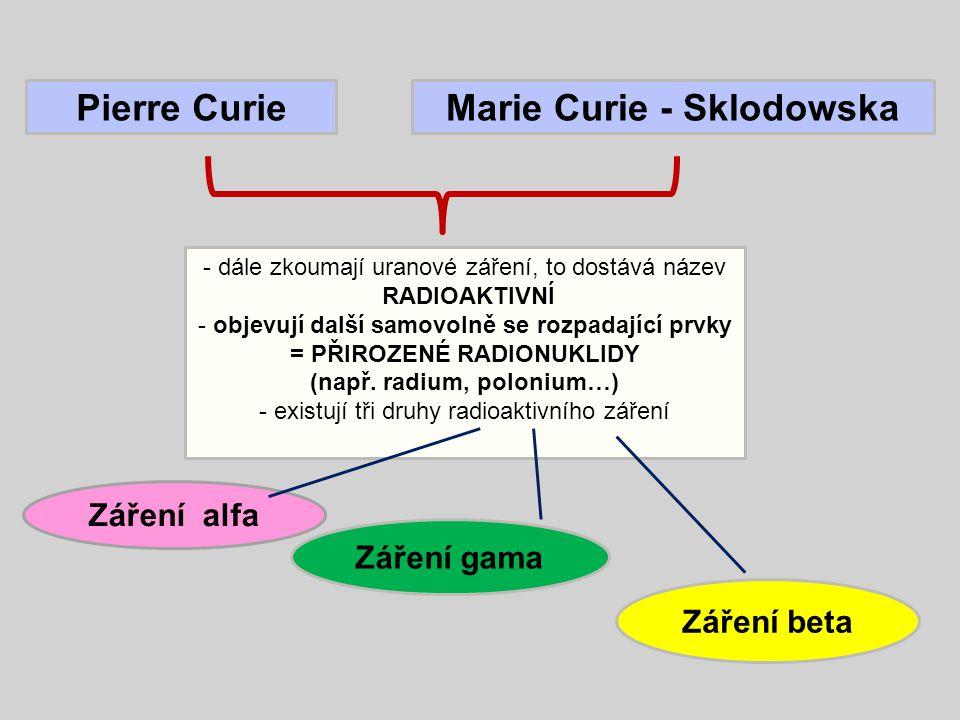 Pierre CurieMarie Curie - Sklodowska Záření alfa Záření beta Záření gama - dále zkoumají uranové záření, to dostává název RADIOAKTIVNÍ - objevují další samovolně se rozpadající prvky = PŘIROZENÉ RADIONUKLIDY (např.