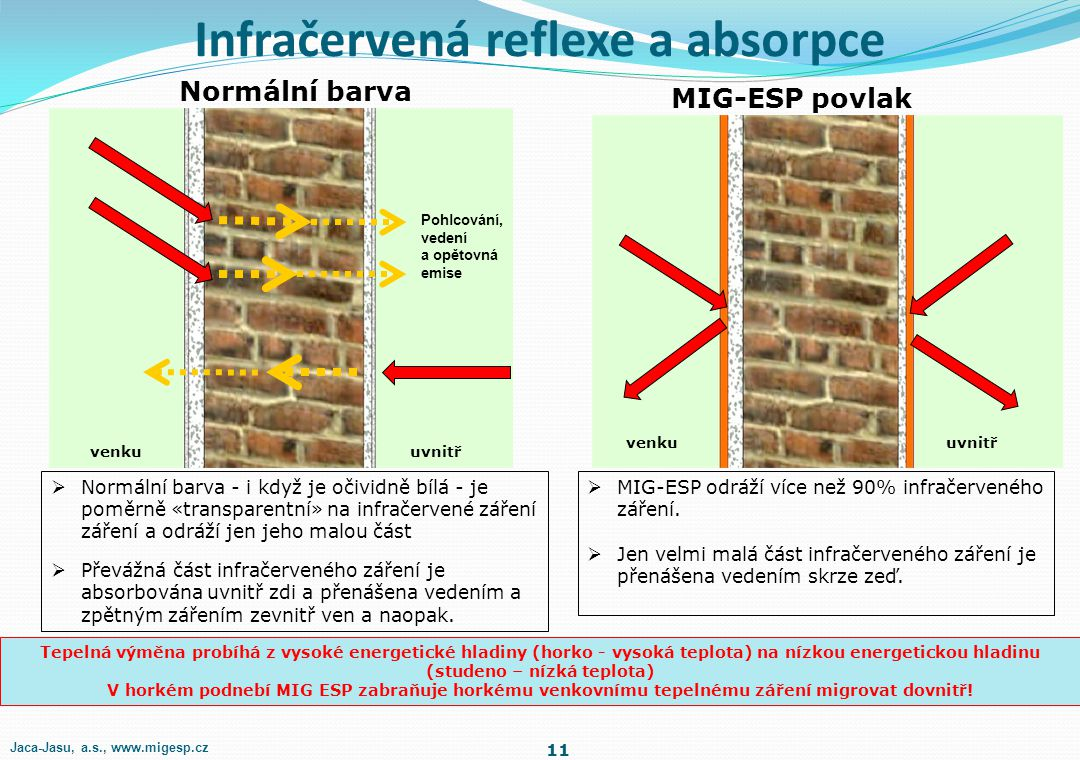 Infračervená reflexe - odrazivost 10 MIG ESP má optimální kapacitu odrazivosti v infračerveném spektru od 700 nm směrem nahoru. Je také vysoce reflexn