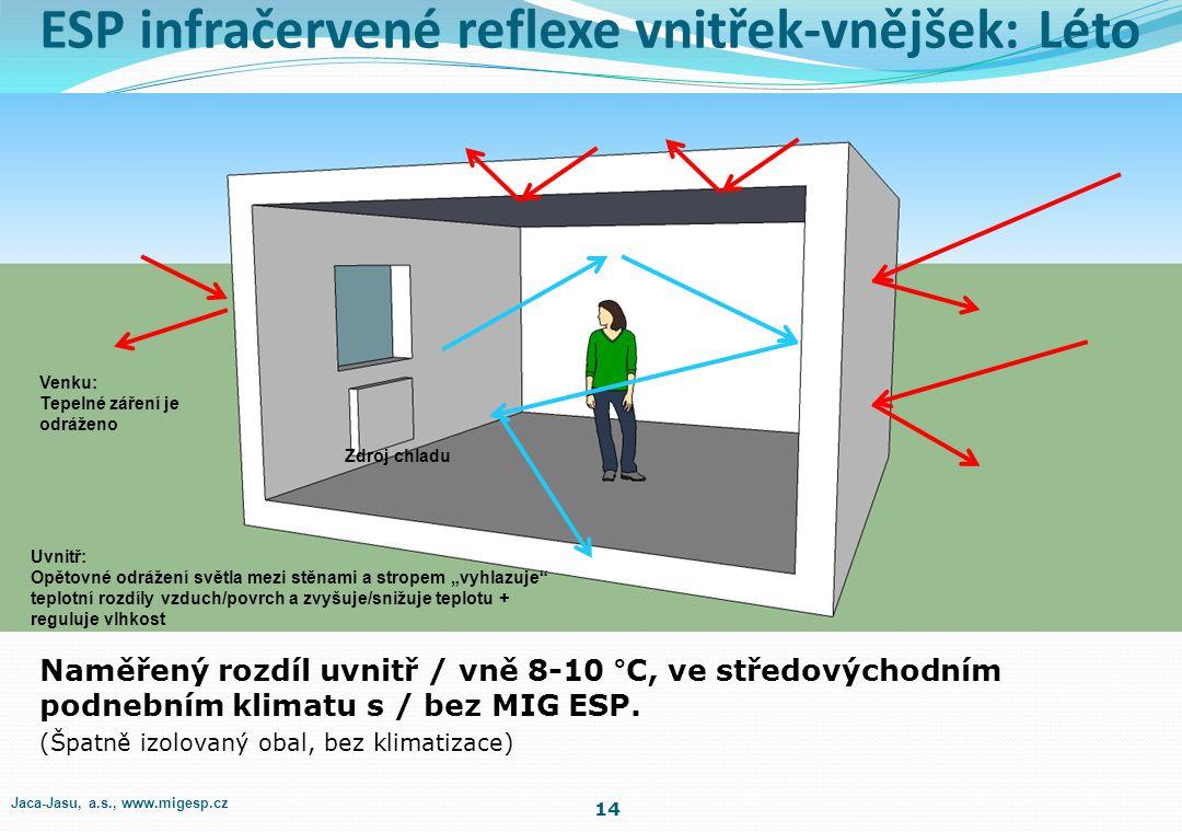 ESP infračervená reflexe vnitřek-vnějšek: Zima 13 Venku: Je redukováno IR vyzařování vnitřního tepla do chladného exteriéru a nebe Uvnitř: Násobný IR