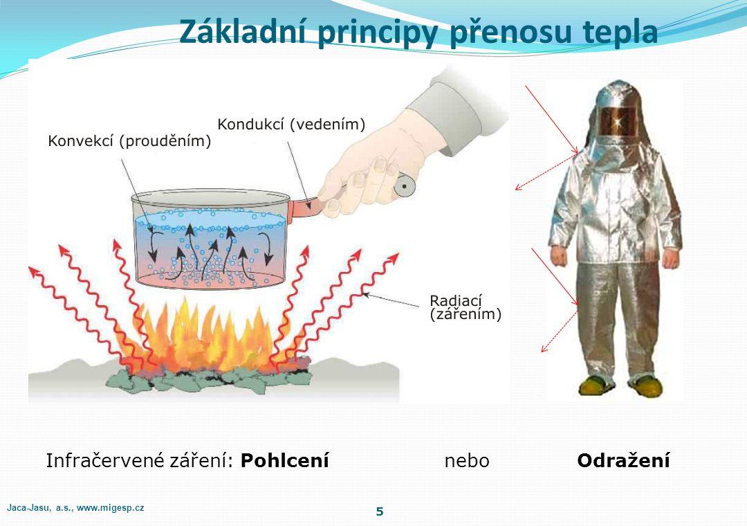 Základní principy přenosu tepla 5 Infračervené záření: Pohlcení nebo Odražení Jaca-Jasu, a.s., www.migesp.cz