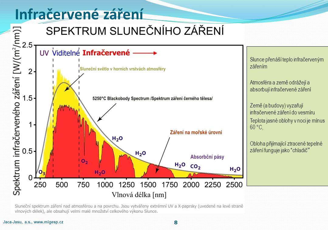 Infračervené záření Slunce přenáší teplo infračerveným zářením Atmosféra a země odrážejí a absorbují infračervené záření Země (a budovy) vyzařují infračervené záření do vesmíru Teplota jasné oblohy v noci je mínus 60 °C, Obloha přijímající ztracené tepelné záření funguje jako chladič 8 Jaca-Jasu, a.s., www.migesp.cz