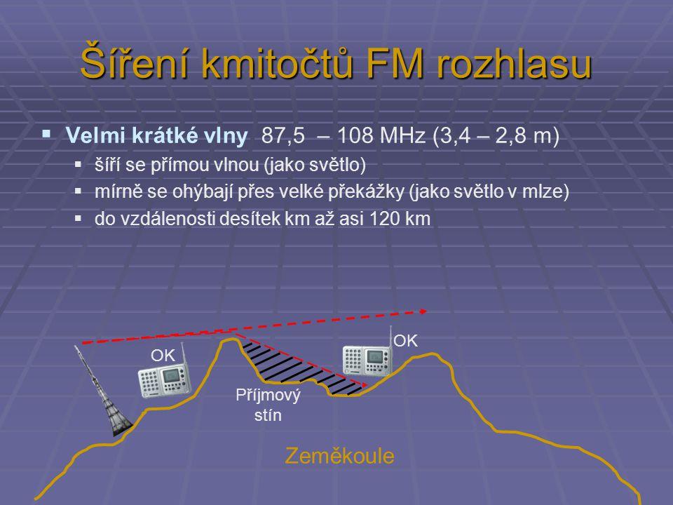 Šíření kmitočtů FM rozhlasu  Velmi krátké vlny 87,5 – 108 MHz (3,4 – 2,8 m)  šíří se přímou vlnou (jako světlo)  mírně se ohýbají přes velké překážky (jako světlo v mlze)  do vzdálenosti desítek km až asi 120 km Zeměkoule Příjmový stín OK