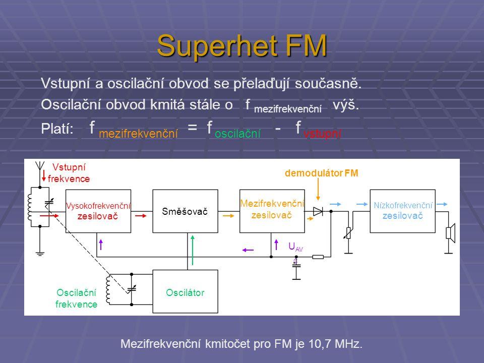 Superhet FM Mezifrekvenční zesilovač Směšovač Vysokofrekvenční zesilovač Oscilátor Nízkofrekvenční zesilovač U AV C Mezifrekvenční zesilovač Směšovač Vysokofrekvenční zesilovač Oscilátor Nízkofrekvenční zesilovač U AV C Vstupní frekvence Oscilační frekvence Vstupní a oscilační obvod se přelaďují současně.