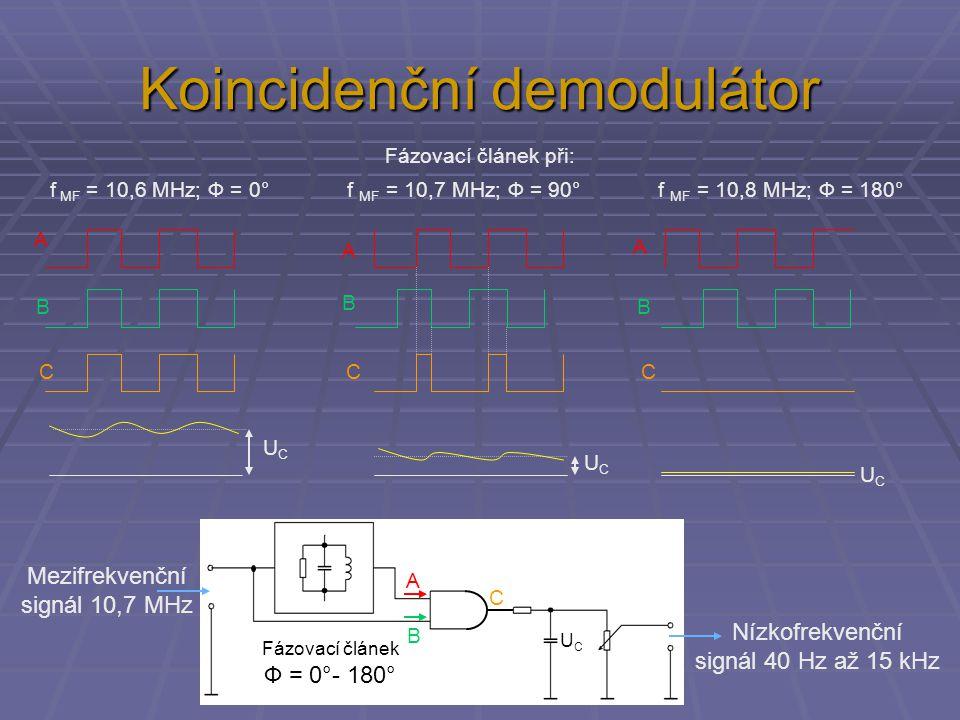 Koincidenční demodulátor Fázovací článek Ф = 0°- 180° Nízkofrekvenční signál 40 Hz až 15 kHz Mezifrekvenční signál 10,7 MHz Fázovací článek při: f MF = 10,6 MHz; Ф = 0° f MF = 10,7 MHz; Ф = 90° f MF = 10,8 MHz; Ф = 180° A B C UCUC UCUC UCUC UCUC A A A B B B CCC