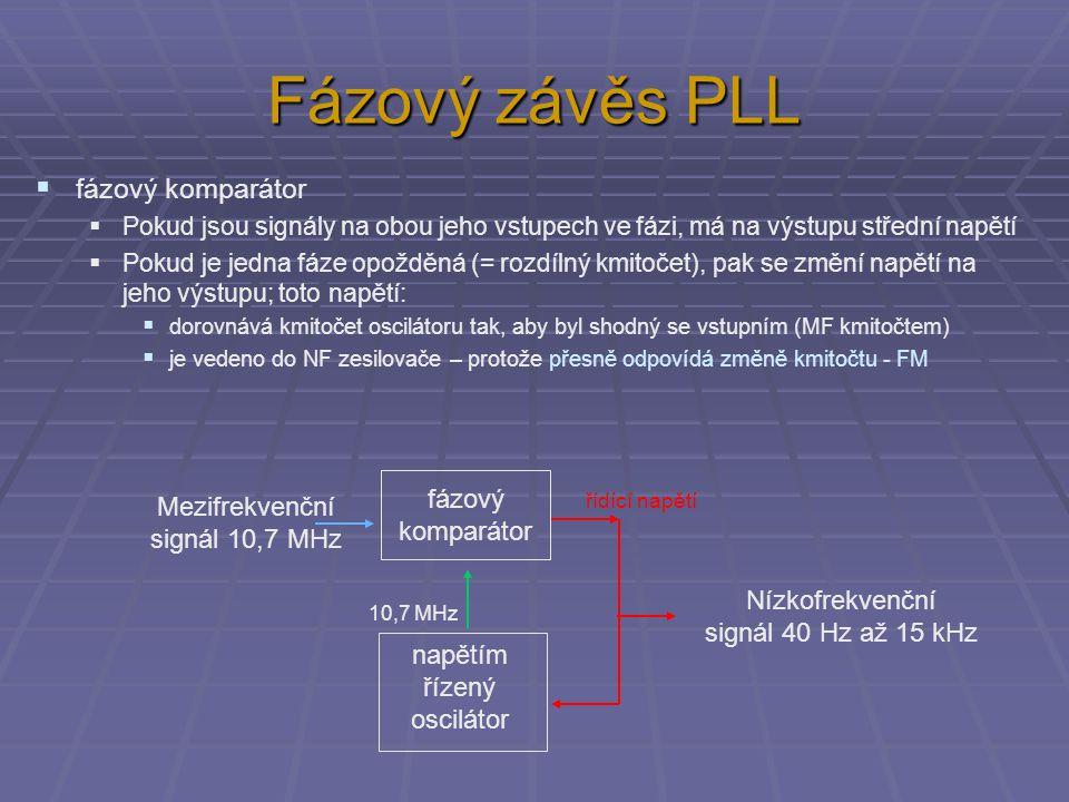 Fázový závěs PLL  fázový komparátor  Pokud jsou signály na obou jeho vstupech ve fázi, má na výstupu střední napětí  Pokud je jedna fáze opožděná (= rozdílný kmitočet), pak se změní napětí na jeho výstupu; toto napětí:  dorovnává kmitočet oscilátoru tak, aby byl shodný se vstupním (MF kmitočtem)  je vedeno do NF zesilovače – protože přesně odpovídá změně kmitočtu - FM fázový komparátor napětím řízený oscilátor Mezifrekvenční signál 10,7 MHz Nízkofrekvenční signál 40 Hz až 15 kHz řídící napětí 10,7 MHz