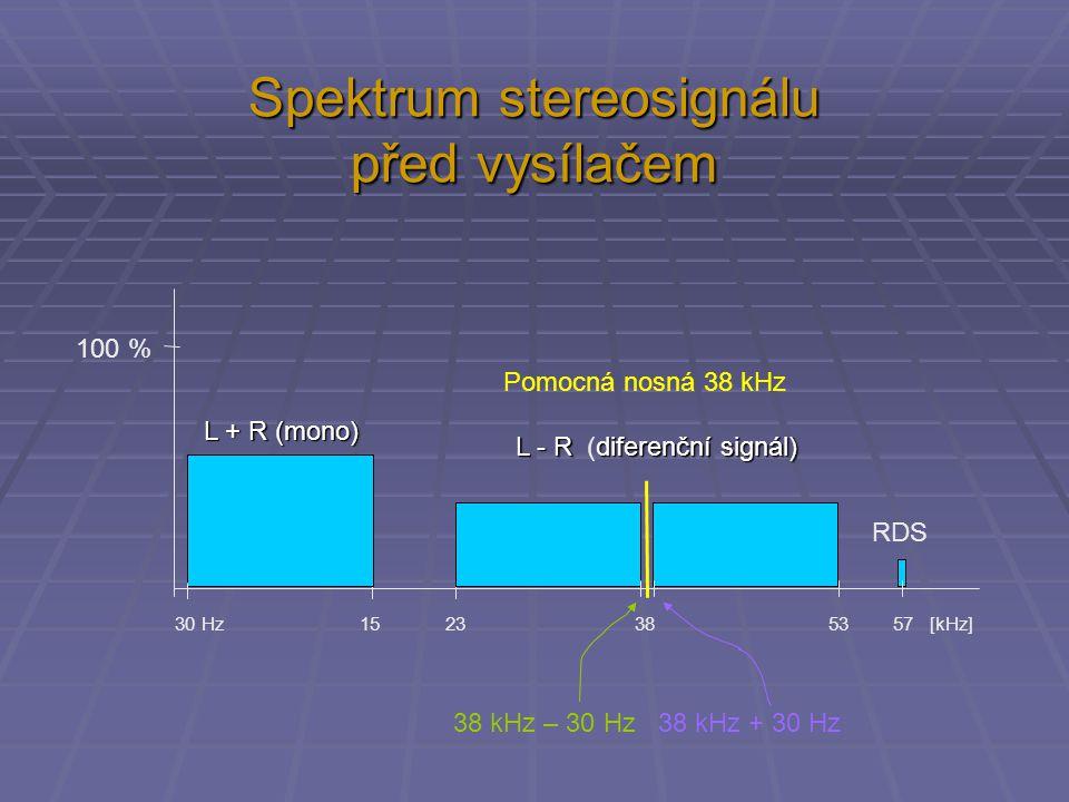 Spektrum stereosignálu před vysílačem 30 Hz 15 23 38 53 57 [kHz] 100 % Pomocná nosná 38 kHz 38 kHz – 30 Hz 38 kHz + 30 Hz RDS L + R (mono) L - Rdiferenční signál) L - R (diferenční signál)
