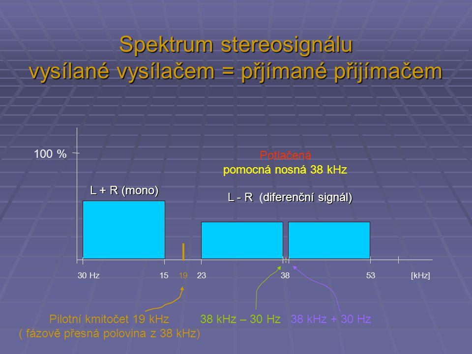 Spektrum stereosignálu vysílané vysílačem = přjímané přijímačem 30 Hz 15 19 23 38 53 [kHz] 100 % Potlačená pomocná nosná 38 kHz 38 kHz – 30 Hz 38 kHz + 30 Hz L + R (mono) L - Rdiferenční signál) L - R (diferenční signál) Pilotní kmitočet 19 kHz ( fázově přesná polovina z 38 kHz)