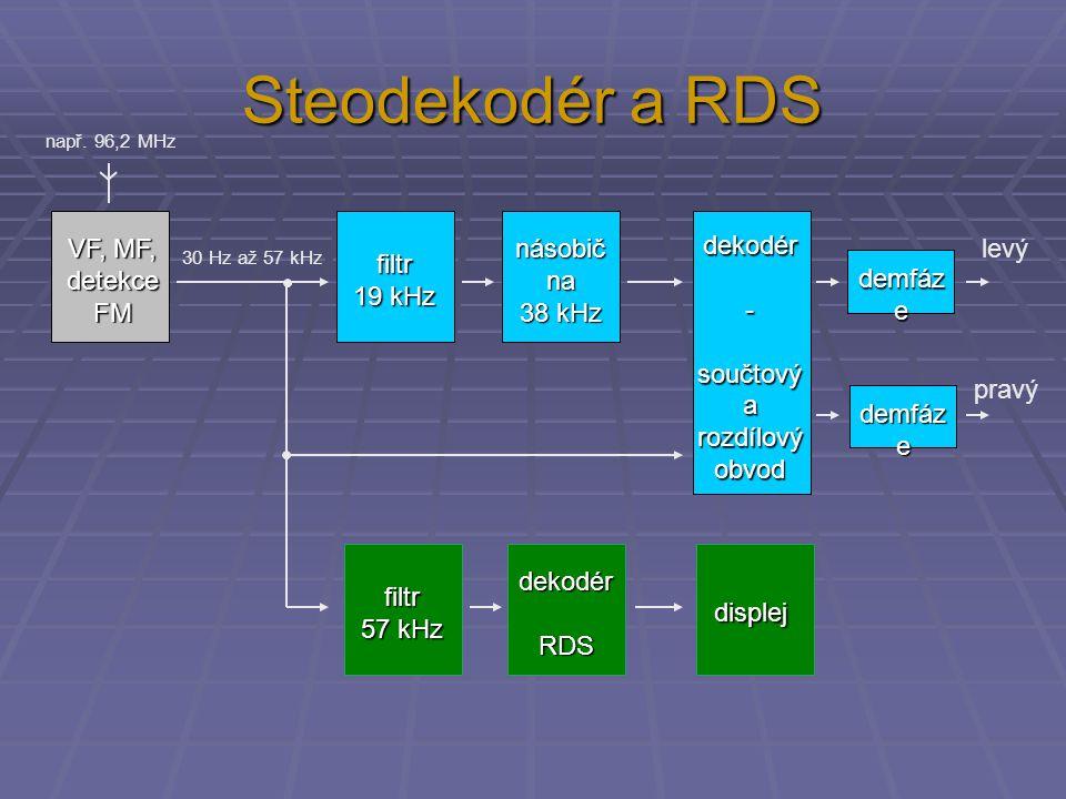 Steodekodér a RDS VF, MF, detekceFM filtr 19 kHz násobična 38 kHz dekodér-součtovýarozdílovýobvod filtr 57 kHz dekodérRDS displej levý pravý např.