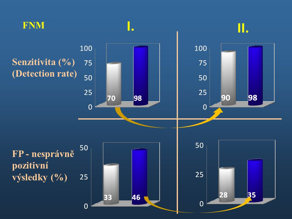 Senzitivita (%) (Detection rate) FP - nesprávně pozitivní výsledky (%) I. II. FNM