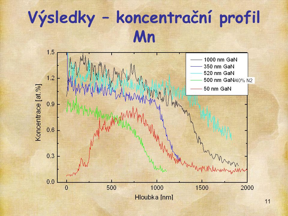 11 Výsledky – koncentrační profil Mn 40% N2