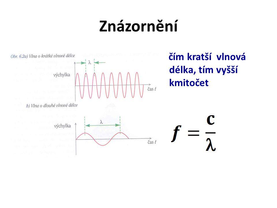 Znázornění čím kratší vlnová délka, tím vyšší kmitočet