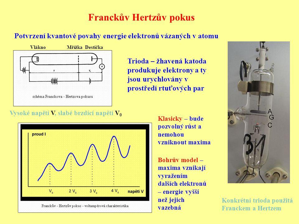 Franckův Hertzův pokus Potvrzení kvantové povahy energie elektronů vázaných v atomu Konkrétní trioda použitá Franckem a Hertzem Trioda – žhavená katoda produkuje elektrony a ty jsou urychlovány v prostředí rtuťových par Vlákno Mřížka Destička Klasicky – bude pozvolný růst a nemohou vzniknout maxima Bohrův model – maxima vznikají vyražením dalších elektronů – energie vyšší než jejich vazebná Vysoké napětí V, slabé brzdící napětí V 0