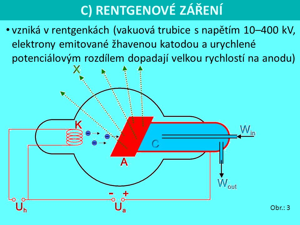C) RENTGENOVÉ ZÁŘENÍ vzniká v rentgenkách (vakuová trubice s napětím 10–400 kV, elektrony emitované žhavenou katodou a urychlené potenciálovým rozdílem dopadají velkou rychlostí na anodu) Obr.: 3