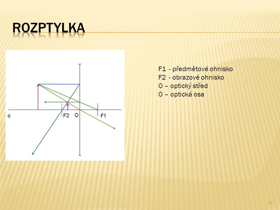 15 F1 - předmětové ohnisko F2 - obrazové ohnisko O – optický střed O – optická osa