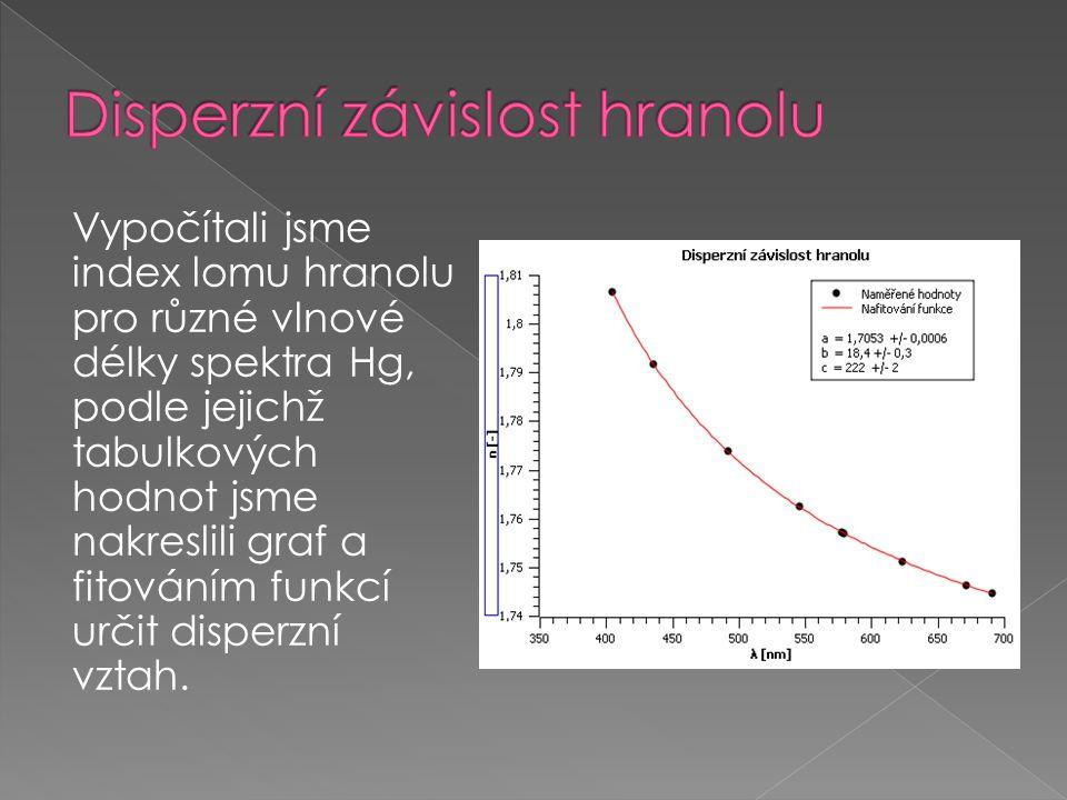 Vypočítali jsme index lomu hranolu pro různé vlnové délky spektra Hg, podle jejichž tabulkových hodnot jsme nakreslili graf a fitováním funkcí určit d