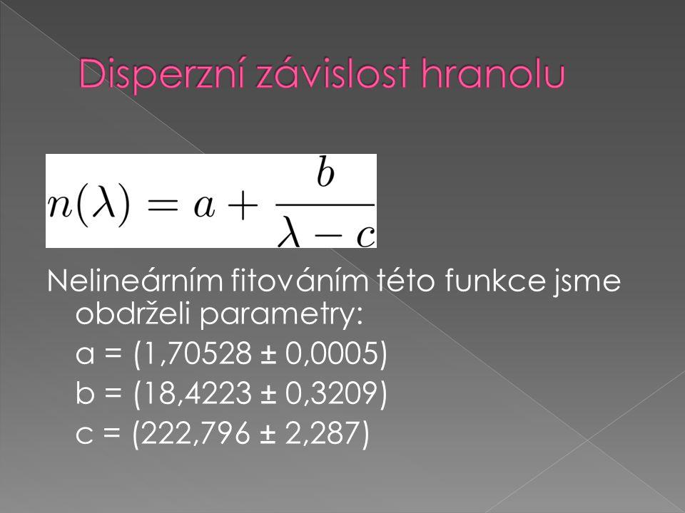 Nelineárním fitováním této funkce jsme obdrželi parametry: a = (1,70528 ± 0,0005) b = (18,4223 ± 0,3209) c = (222,796 ± 2,287)