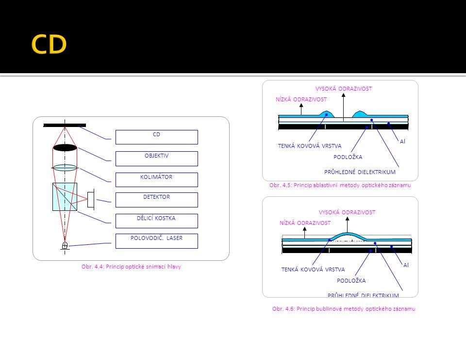 CD OBJEKTIV KOLIMÁTOR DETEKTOR DĚLICÍ KOSTKA POLOVODIČ. LASER Obr. 4.4: Princip optické snímací hlavy TENKÁ KOVOVÁ VRSTVA NÍZKÁ ODRAZIVOST VYSOKÁ ODRA