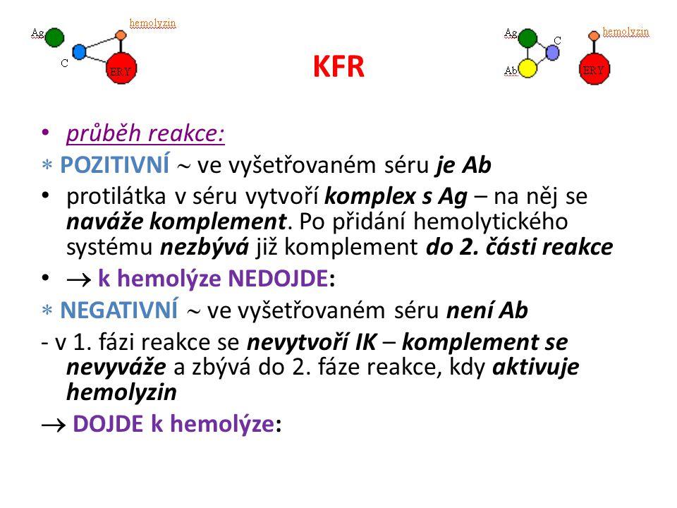 KFR průběh reakce:  POZITIVNÍ  ve vyšetřovaném séru je Ab protilátka v séru vytvoří komplex s Ag – na něj se naváže komplement. Po přidání hemolytic