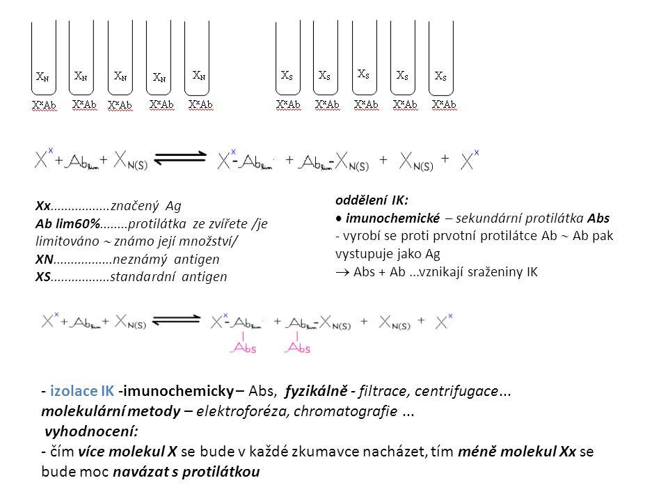 Xx.................značený Ag Ab lim60%........protilátka ze zvířete /je limitováno  známo její množství/ XN.................neznámý antigen XS.................standardní antigen oddělení IK:  imunochemické – sekundární protilátka Abs - vyrobí se proti prvotní protilátce Ab  Ab pak vystupuje jako Ag  Abs + Ab...vznikají sraženiny IK - izolace IK -imunochemicky – Abs, fyzikálně - filtrace, centrifugace...