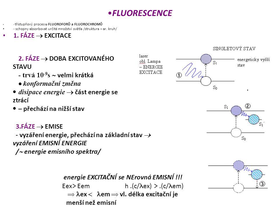 - třístupňový proces u FLUOROFORŮ a FLUOROCHROMŮ - schopny absorbovat určité množství světla /struktura – ar. kruh/ 1. FÁZE  EXCITACE 2. FÁZE  DOBA
