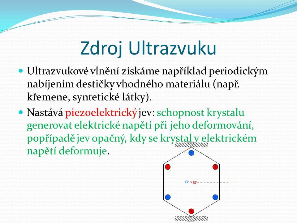 Zdroj Ultrazvuku Ultrazvukové vlnění získáme například periodickým nabíjením destičky vhodného materiálu (např. křemene, syntetické látky). Nastává pi