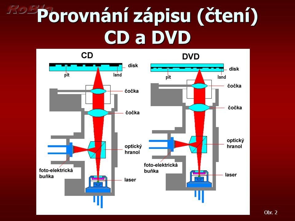 Porovnání zápisu (čtení) CD a DVD Obr. 2