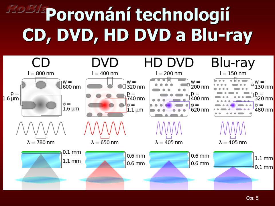 Porovnání technologií CD, DVD, HD DVD a Blu-ray Obr. 5