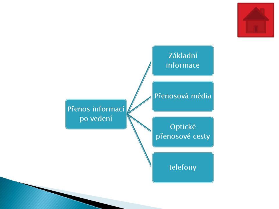 Přenos informací po vedení Základní informace Přenosová média Optické přenosové cesty telefony