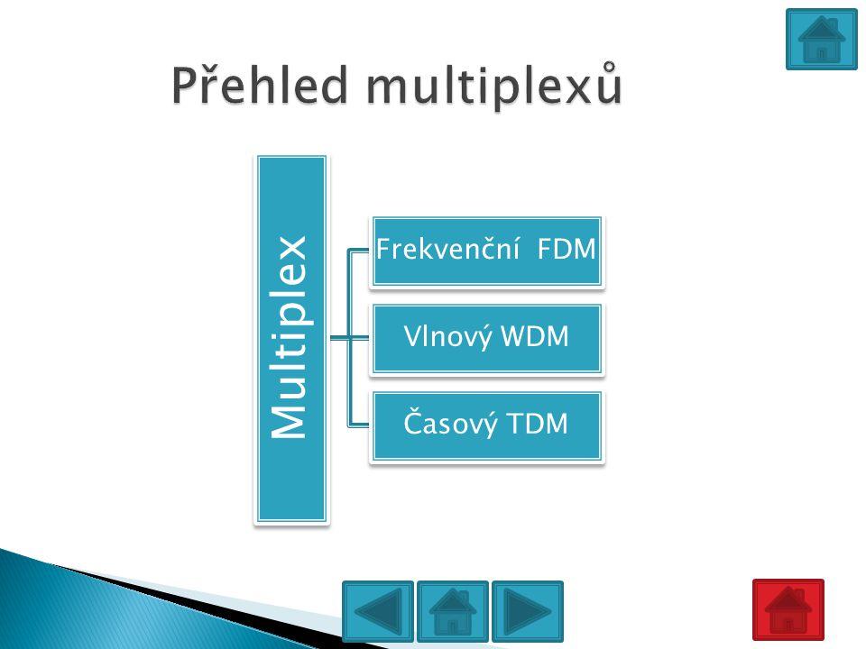 Multiplex Frekvenční FDM Vlnový WDM Časový TDM