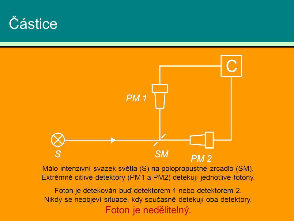 Částice Málo intenzivní svazek světla (S) na polopropustné zrcadlo (SM). Extrémně citlivé detektory (PM1 a PM2) detekují jednotlivé fotony. Foton je d