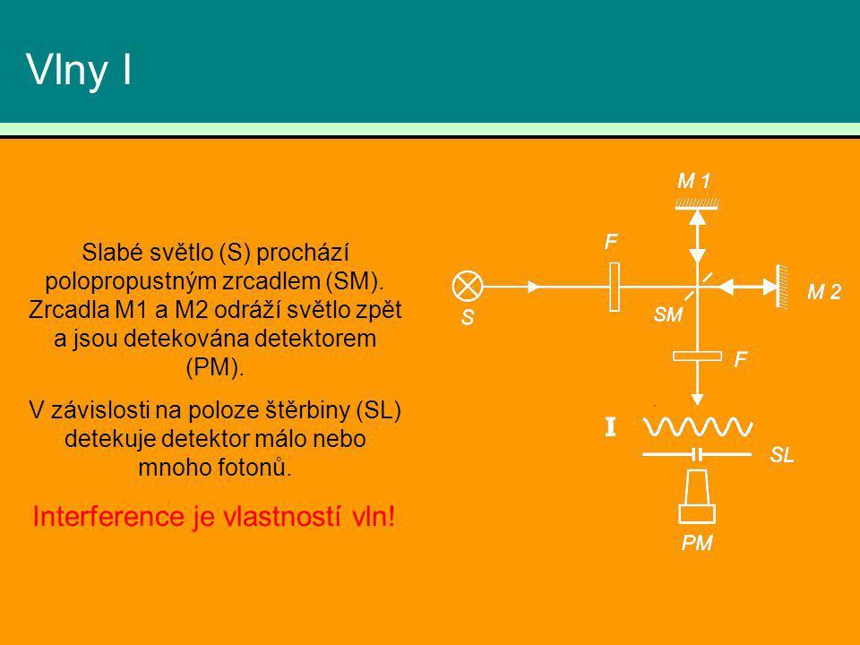 Vlny I Slabé světlo (S) prochází polopropustným zrcadlem (SM). Zrcadla M1 a M2 odráží světlo zpět a jsou detekována detektorem (PM). V závislosti na p