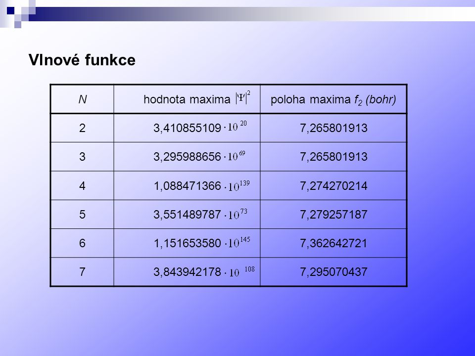 Vlnové funkce Nhodnota maximapoloha maxima f 2 (bohr) 23,4108551097,265801913 33,2959886567,265801913 41,0884713667,274270214 53,5514897877,279257187 61,1516535807,362642721 73,8439421787,295070437