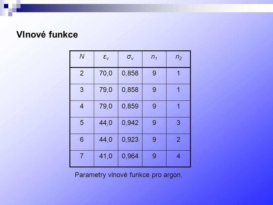 Vlnové funkce Nεvεv σvσv n1n1 n2n2 270,00,85891 379,00,85891 479,00,85991 544,00,94293 644,00,92392 741,00,96494 Parametry vlnové funkce pro argon.