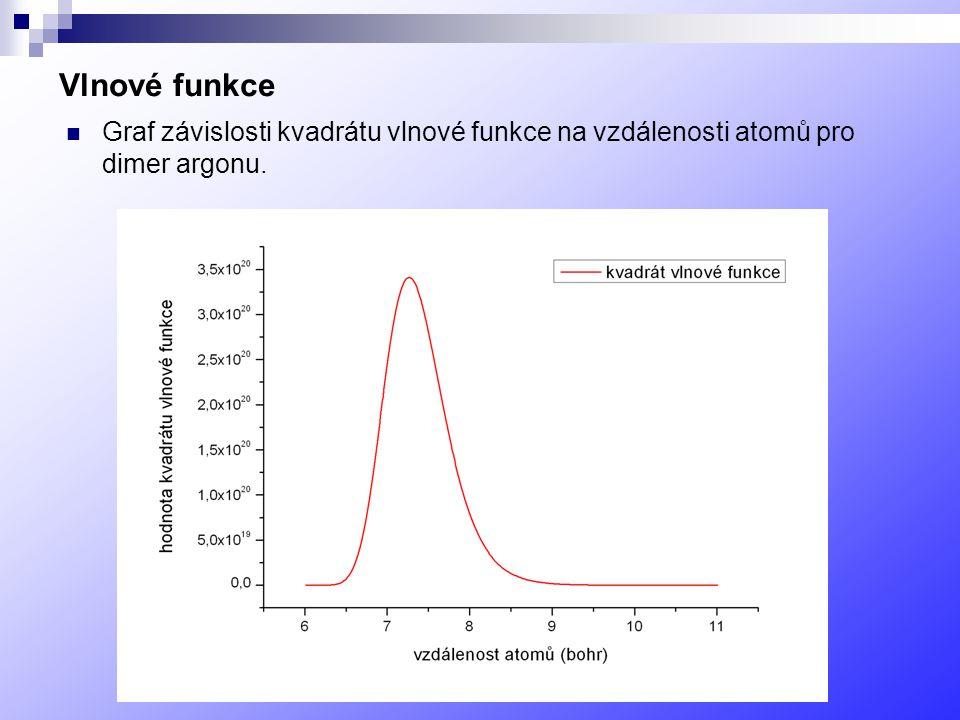 Vlnové funkce Graf závislosti kvadrátu vlnové funkce na vzdálenosti atomů pro dimer argonu.