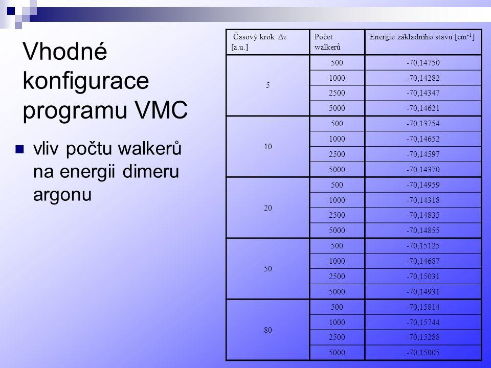 Vhodné konfigurace programu VMC vliv počtu walkerů na energii dimeru argonu Časový krok Δτ [a.u.] Počet walkerů Energie základního stavu [cm -1 ] 5 500-70,14750 1000-70,14282 2500-70,14347 5000-70,14621 10 500-70,13754 1000-70,14652 2500-70,14597 5000-70,14370 20 500-70,14959 1000-70,14318 2500-70,14835 5000-70,14855 50 500-70,15125 1000-70,14687 2500-70,15031 5000-70,14931 80 500-70,15814 1000-70,15744 2500-70,15288 5000-70,15005
