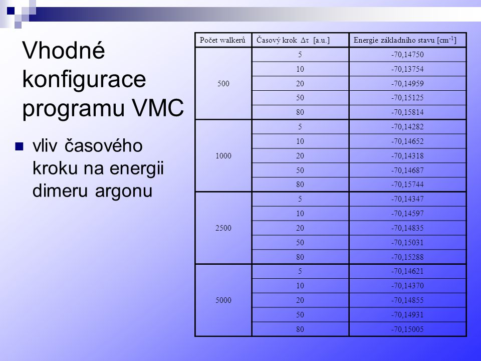 Vhodné konfigurace programu VMC vliv časového kroku na energii dimeru argonu Počet walkerůČasový krok Δτ [a.u.]Energie základního stavu [cm -1 ] 500 5-70,14750 10-70,13754 20-70,14959 50-70,15125 80-70,15814 1000 5-70,14282 10-70,14652 20-70,14318 50-70,14687 80-70,15744 2500 5-70,14347 10-70,14597 20-70,14835 50-70,15031 80-70,15288 5000 5-70,14621 10-70,14370 20-70,14855 50-70,14931 80-70,15005