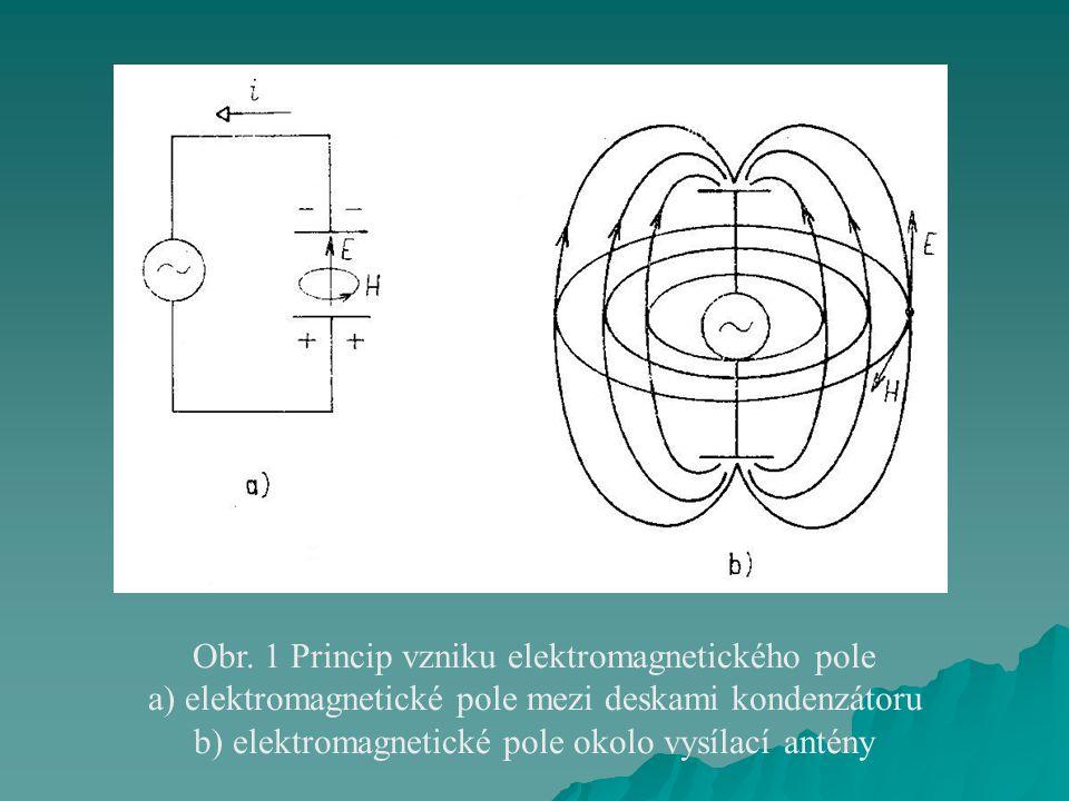 Obr. 1 Princip vzniku elektromagnetického pole a) elektromagnetické pole mezi deskami kondenzátoru b) elektromagnetické pole okolo vysílací antény