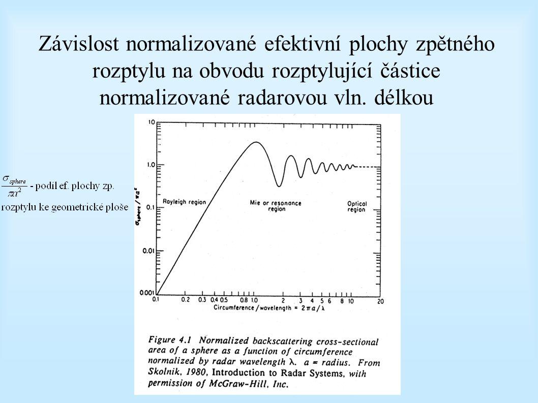 Závislost normalizované efektivní plochy zpětného rozptylu na obvodu rozptylující částice normalizované radarovou vln. délkou