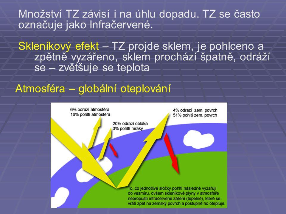 Množství TZ závisí i na úhlu dopadu.TZ se často označuje jako Infračervené.