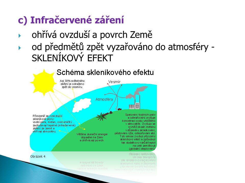 c) Infračervené záření  ohřívá ovzduší a povrch Země  od předmětů zpět vyzařováno do atmosféry - SKLENÍKOVÝ EFEKT Obrázek 4