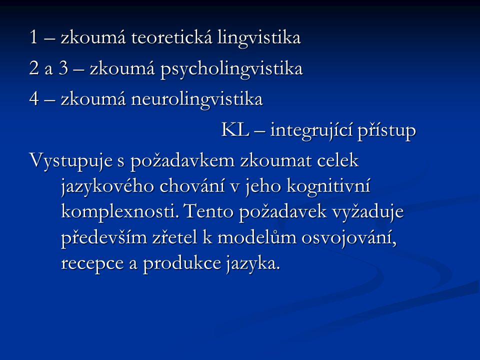 1 – zkoumá teoretická lingvistika 2 a 3 – zkoumá psycholingvistika 4 – zkoumá neurolingvistika KL – integrující přístup Vystupuje s požadavkem zkoumat