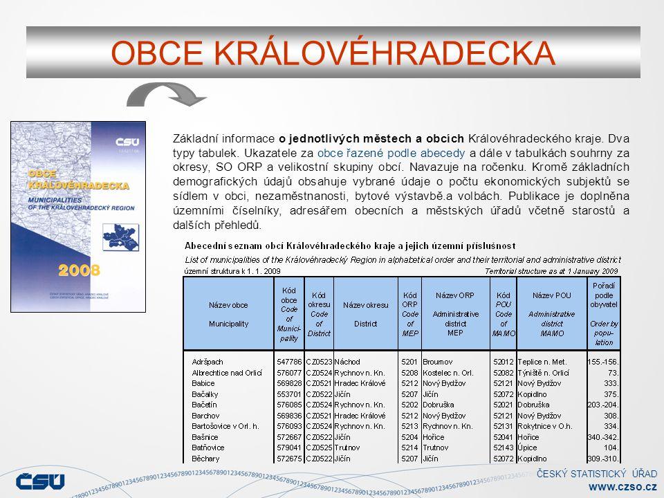 ČESKÝ STATISTICKÝ ÚŘAD www.czso.cz OBCE KRÁLOVÉHRADECKA Základní informace o jednotlivých městech a obcích Královéhradeckého kraje. Dva typy tabulek.