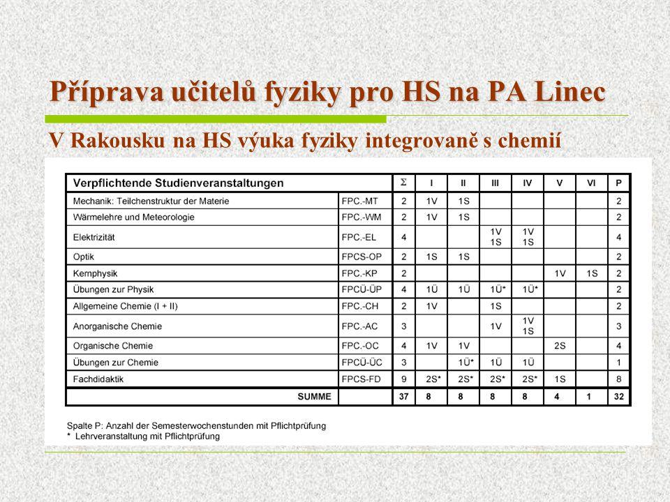 Příprava učitelů fyziky pro HS na PA Linec V Rakousku na HS výuka fyziky integrovaně s chemií