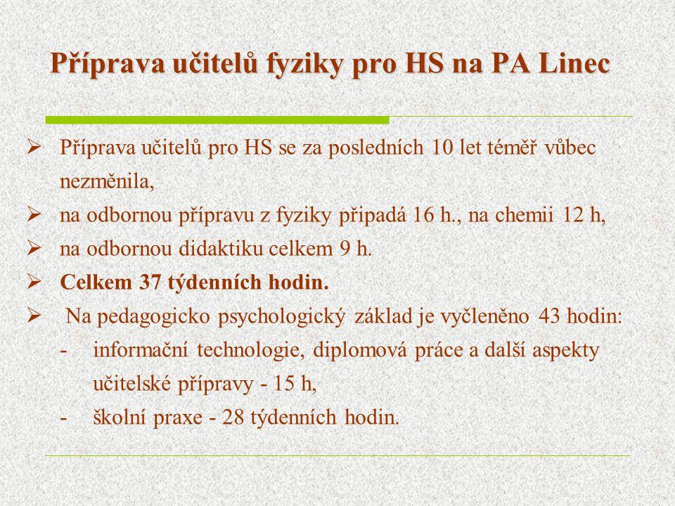 Příprava učitelů fyziky pro HS na PA Linec  Příprava učitelů pro HS se za posledních 10 let téměř vůbec nezměnila,  na odbornou přípravu z fyziky př
