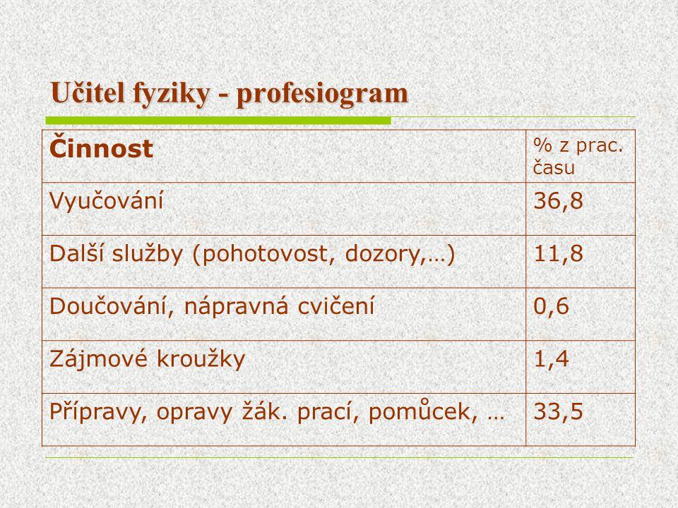 Učitel fyziky - profesiogram Činnost % z prac. času Vyučování36,8 Další služby (pohotovost, dozory,…)11,8 Doučování, nápravná cvičení0,6 Zájmové krouž
