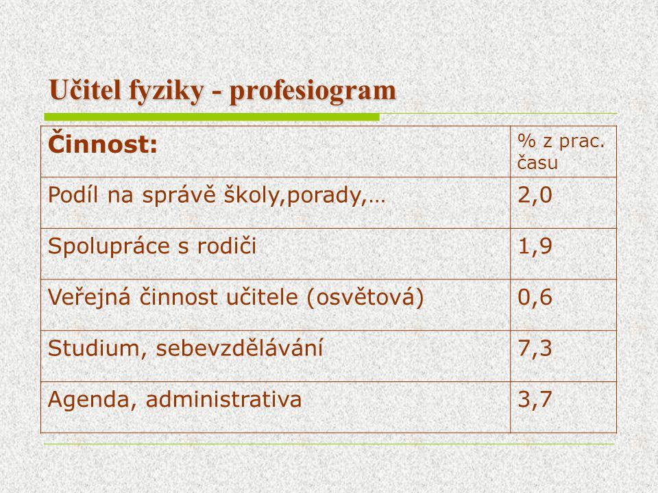 Příprava učitelů fyziky pro SŠ na Keplerově univerzitě v Linci  Studium se dělí na 2 období a učební plán do modulů (Experimentální fyzika, Teoretická fyzika, Matematika a matematické metody ve fyzice, Experimentální a užitá fyzika, Chemie a Odborná didaktika)  Didaktika fyziky - celkem 14 h, náplň obdobná jako v ČR.
