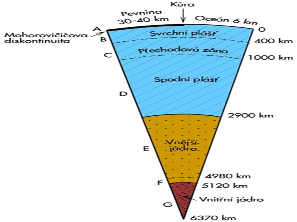  je část zemského obalu v hloubce 2 900 kilometrů od zemské kůry - přechod mezi spodním pláštěm tvořeného silikátovou taveninou a polotekutým jádrem tvořeným polotekutými kovy  Mocnost vrstvy se na základě měření pohybu seismických vln odhaduje na 200 až 300 kilometrů a současně na změně jejich rychlosti a šíření byla tato vrstva i objevena  Nazvaná byla po německém geofyzikovi Gutenbergovi, který jako první předložil soubornou geofyzikální interpretaci vnitřních obalů Země a tak přispěl k poznání pochodů uvnitř Země