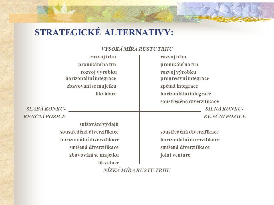 Výsledků výzkumu v relevantní oblasti Zhodnotit vztah mezi navrhovanou strategii a očekávanými výsledky Používá se např.